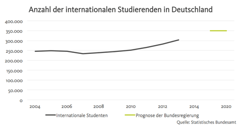 internationale-studenten