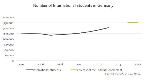 number-of-international-students-in-germany