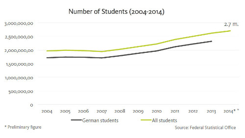 number-of-students-2004-2014