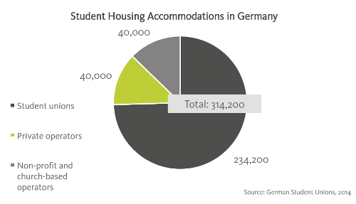 student-housing-accommodations-in-germany