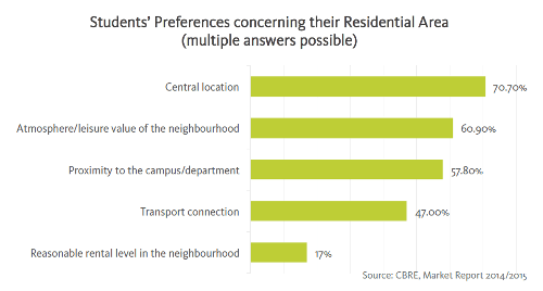 students-preferences-concerning-residential-area