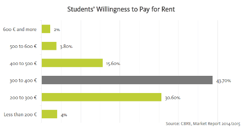 students-willingness-to-pay-for-rent