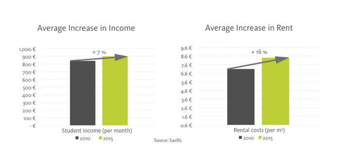 Average increase in rent